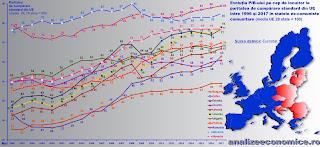 Evoluția PIB-ului pe cap de locuitor la paritatea de cumpărare în statele comunitare ex-comuniste dîntre 1996 și 2017