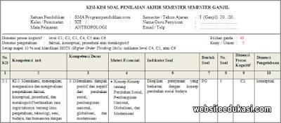 Kisi-kisi PAS Antropologi Kelas 12 Tahun 2019/2020