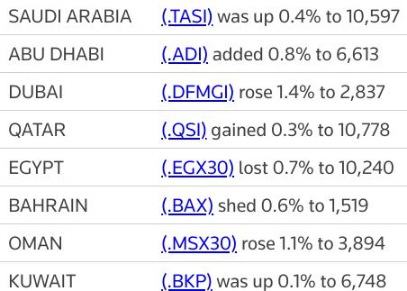MIDEAST STOCKS Rising oil prices aid Gulf stocks, #Dubai outperforms | Reuters