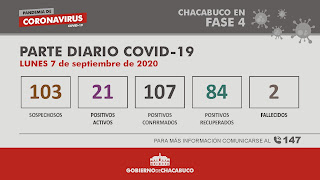 Coronavirus Chacabuco