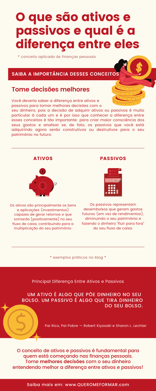 Infográfico com Informações sobre Qual é a Diferença Entre Ativos e Passivos e Por que Você Deveria Saber Isso