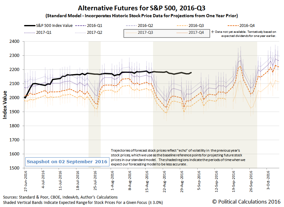 Alternative Futures - S&P 500 - 2016Q3 - Standard Model - Snapshot on 2016-09-02