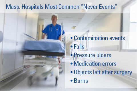 never events 1 never events are defined in this course as: a specific breaches of safety practices that rarely occur in healthcare facilities b any patient death, disability, or loss of a body part while in a healthcare facility.