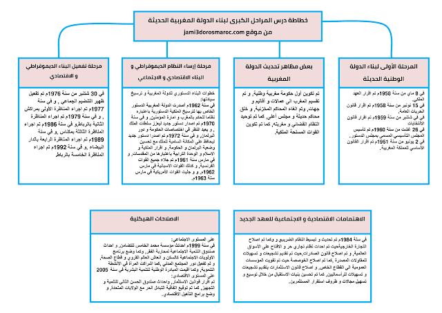 تلخيص درس المراحل الكبرى لبناء الدولة المغربية الحديثة على شكل خطاطة