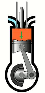 ci engine combustion