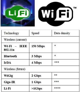 https://www.teknoterkini.id/2019/08/pengganti-wi-fi-li-fi-cara-baru.html