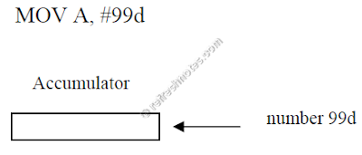 8051 Immediate Addressing Mode Example