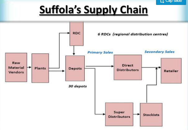 Saffola Distributors supply chain image