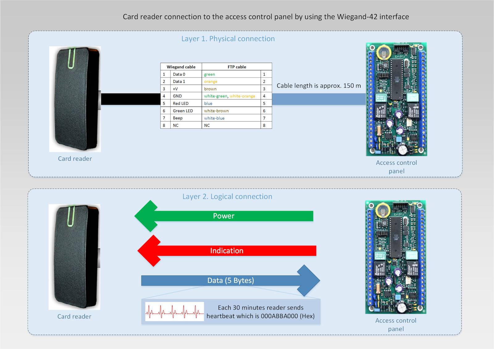 Arindam Bhadra: OSDP an Access Control Protocol by SIA | Wiegand Card Reader Wiring Diagram |  | Arindam Bhadra - blogger