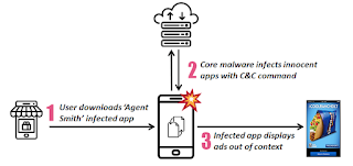 Be aware 🔥'Agent Smith'🔥 has arrived at Android devices and apps | Here's are the list of apps which are infected.❌
