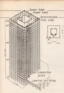 Bagan Struktur Ratu Plaza, Majalah Konstruksi, memperlihatkan sistem struktur tube-in-tube
