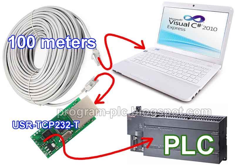 PLC Application About Ethernet RS232 Using USR-TCP232