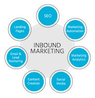 Pengertian Inbound Marketing, Metodologi, Strategi, dan Perbedaan dengan Outbound Marketing