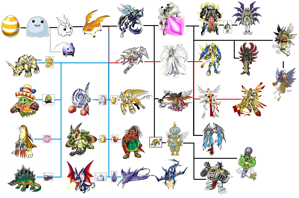 Patamon Evolution Chart Digitama Poyomon Tokomon Angemon Holy Magna Seraphimon Shadow Mercurymon