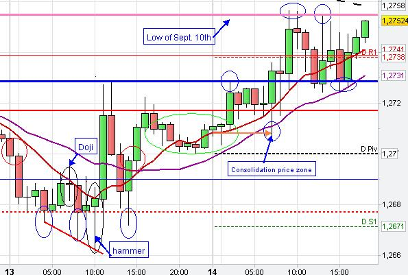Forex trading chart analysis