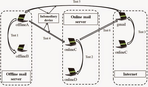 Email Connectivity Test