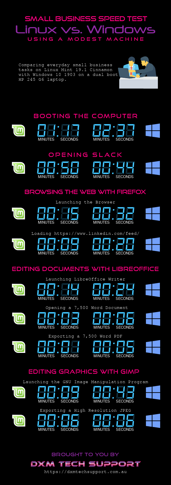 Linux vs. Windows for Small Business Productivity #infographic
