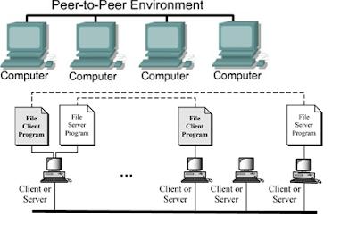 pengertian peer to peer beserta kelebihan dan kekurangannya