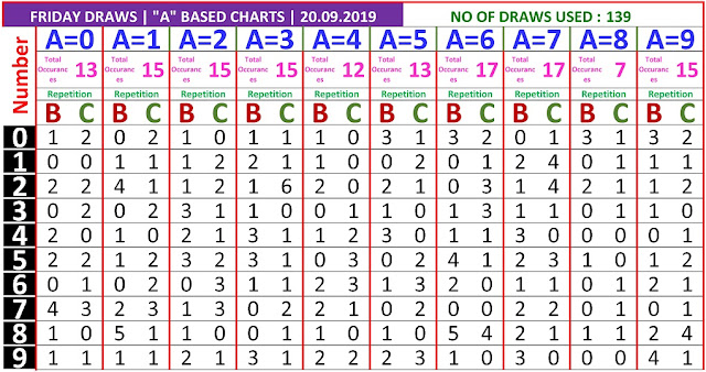 Kerala lottery result A Board winning number chart of latest 139 draws of Friday Nirmal  lottery. Nirmal  Kerala lottery chart published on 20.09.2019