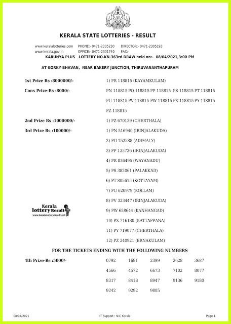 Kerala Lottery Result Today Live 08.04.2021 | Karunya Lottery Result KN 363 Lottery Result