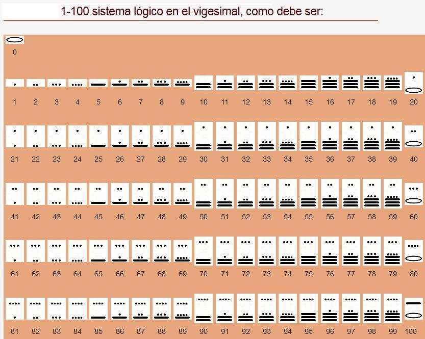 0 Tipos De Sistemas De Numeración 1 Números Romanos 2 Números