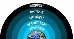 Vayu Mandal ka Sangathan - वायुमण्डलः संघटन, सूर्यातप