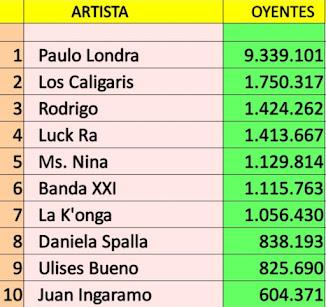 Top 10 cuentas cordobesas con mas oyentes en Spotify (26/09/21)