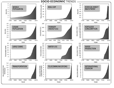 http://monthlyreview.org/2015/09/01/when-did-the-anthropocene-beginand-why-does-it-matter/