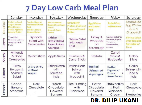 Low Carb Diet Plans