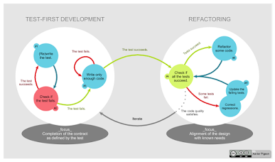 Test Driven Development lifecycle