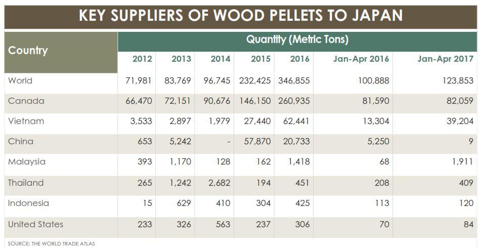 Export Wood Pellet: To Japan or Korea?