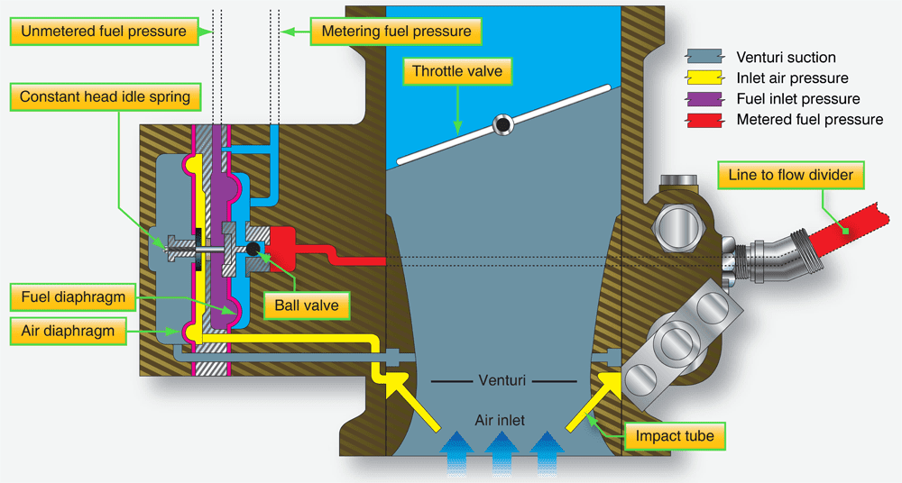 Aircraft Reciprocating Engine Fuel Injection Systems - Fuel and Fuel on