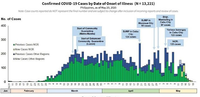 doh philippines first wave cases of covid19