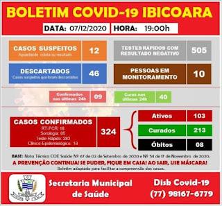 Ibicoara registra 40 pessoas recuperadas e 09 casos positivos da Covid-19