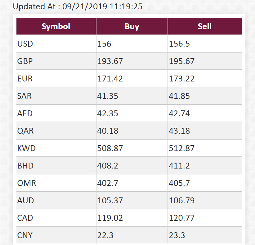 Today Currency Rate Open Market