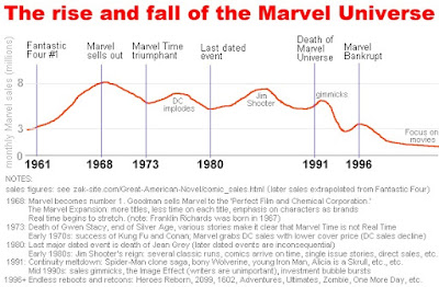 Rise and Fall of the Marvel Universe
