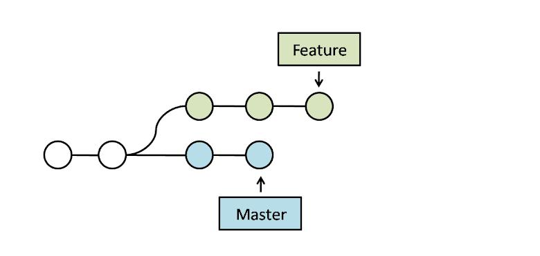 範例 Branches 示意圖
