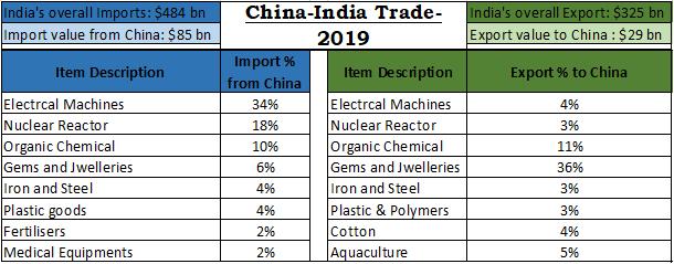 China-India Trade 2019
