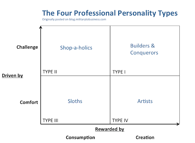 The 4 Professional Personality Types