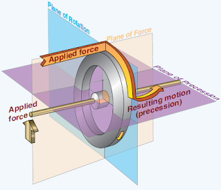 Principles of Aircraft Gyroscopic Instruments