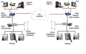 cara kerja VoIP