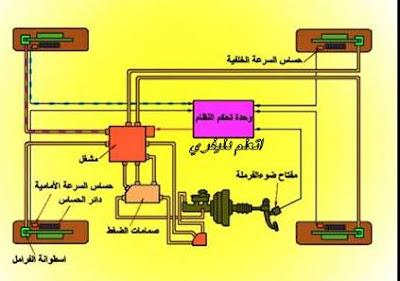 مخطط نظام abs
