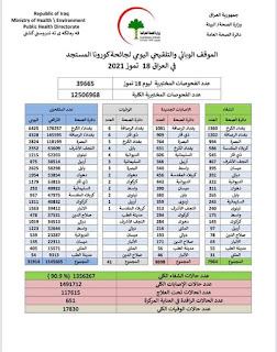 الموقف الوبائي والتلقيحي اليومي لجائحة كورونا في العراق ليوم الاحد الموافق ١٨ تموز ٢٠٢١