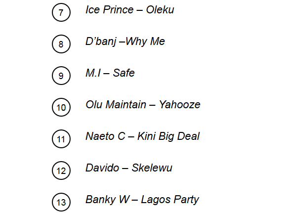 2 MTV Africa Releases Their List Of Top 20 Greatest Naija Songs Of All Time