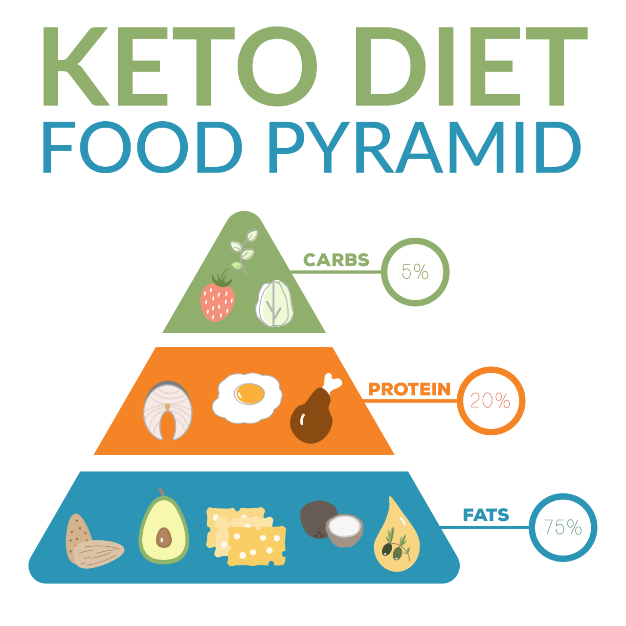 fatty acid and keto diet