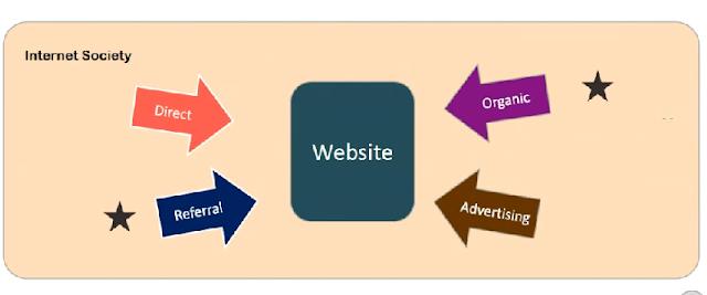 4 Sumber Pengunjung Website Yang  Penting Untuk Bisnis Online