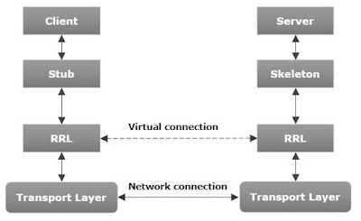 Arquitectura de una aplicación RMI