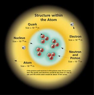 مقدمة عامة في فيزياء الجسيمات الاولية ( عالم الصغائر )