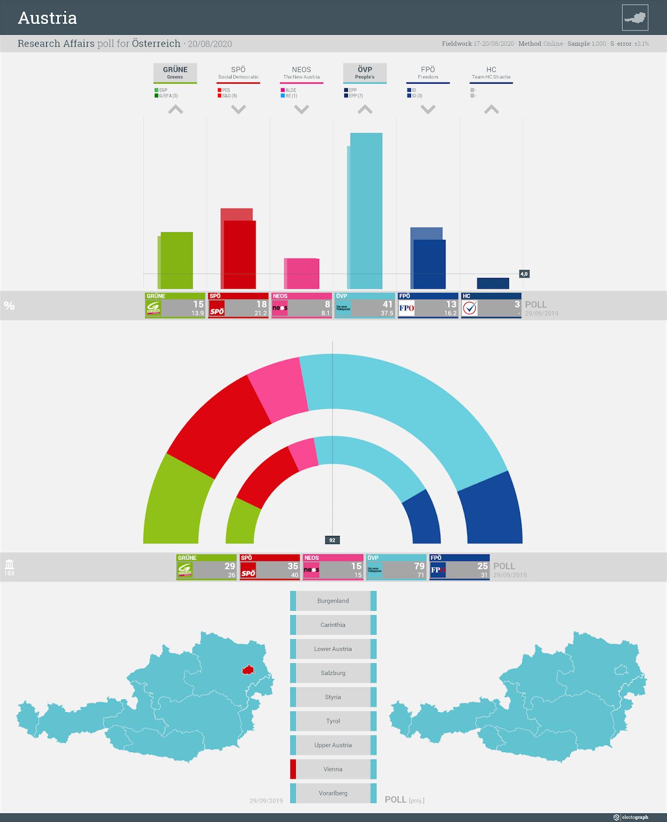 AUSTRIA: Research Affairs poll chart for Österreich, 20 August 2020