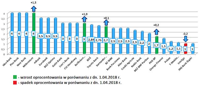 Najlepsze lokaty w poszczególnych bankach - maj 2018 r.